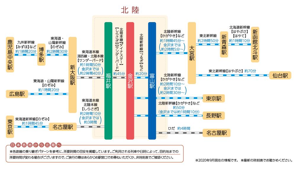 新幹線などでのアクセス
